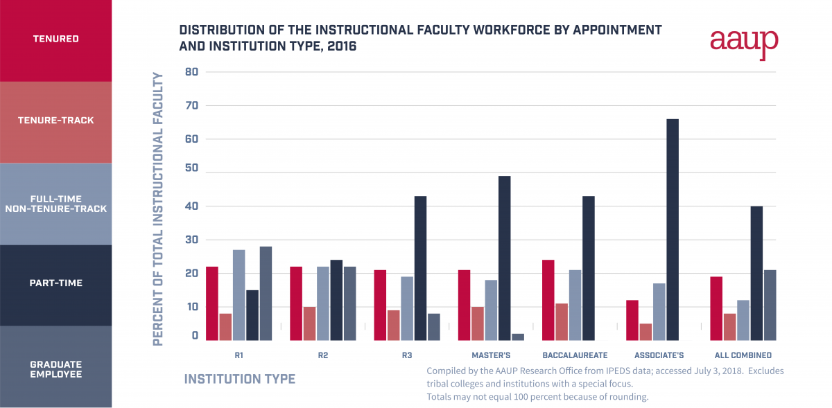 chart of institutional faculty by institution