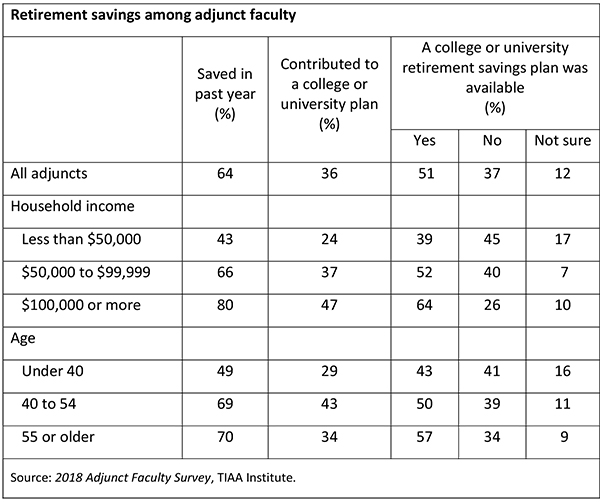 Data Snapshot: What Do We Know about Adjunct Faculty Retirement Savings?   AAUP